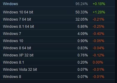 Steam Hard-und Softwareumfrage Juni
