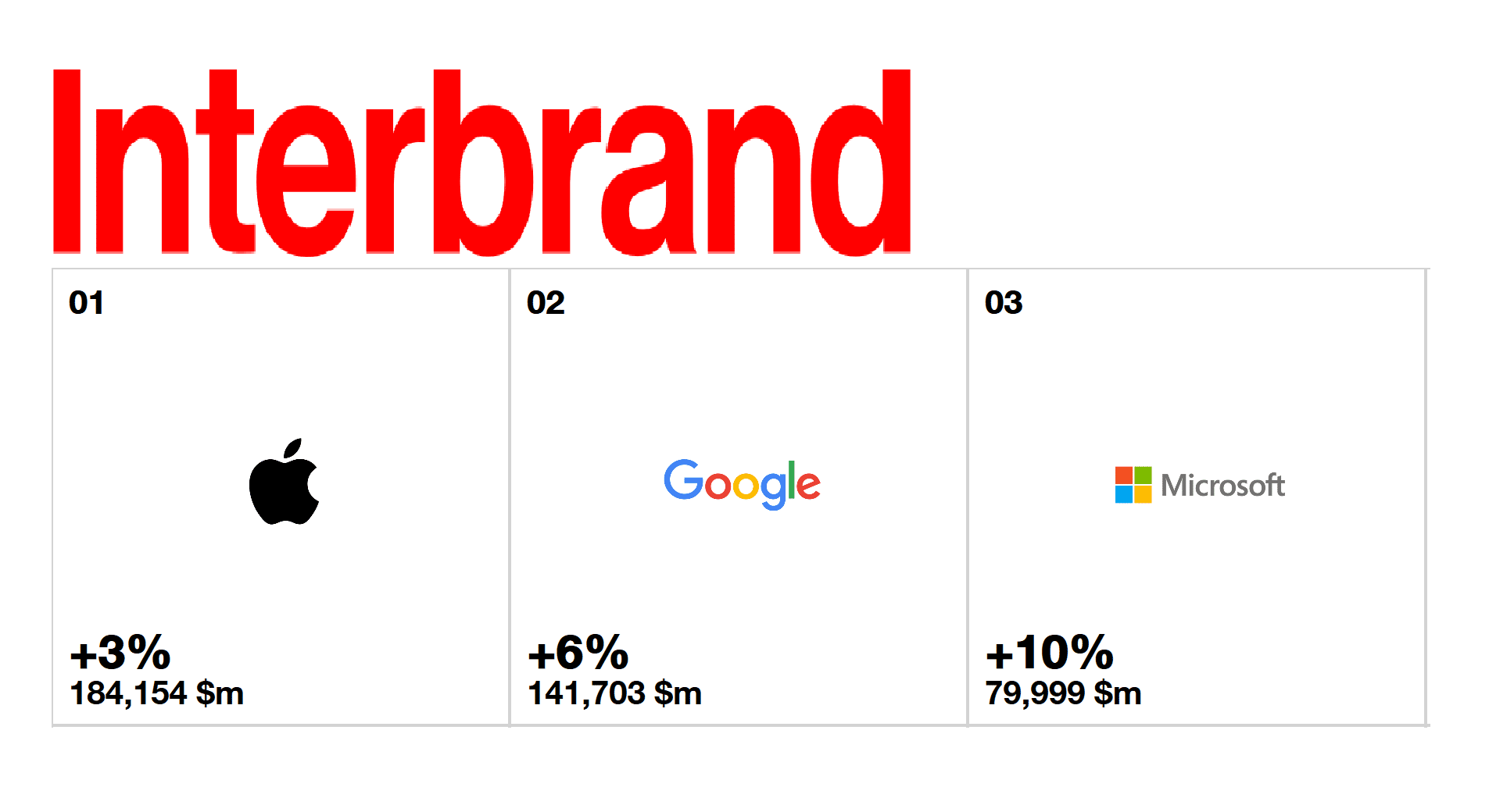 Interbrand microsoft erk mpft sich platz 3 der besten for What is the best window brand