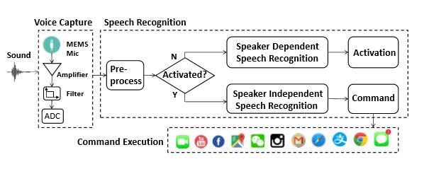 Typische Struktur eines Voice Command System (VCR)