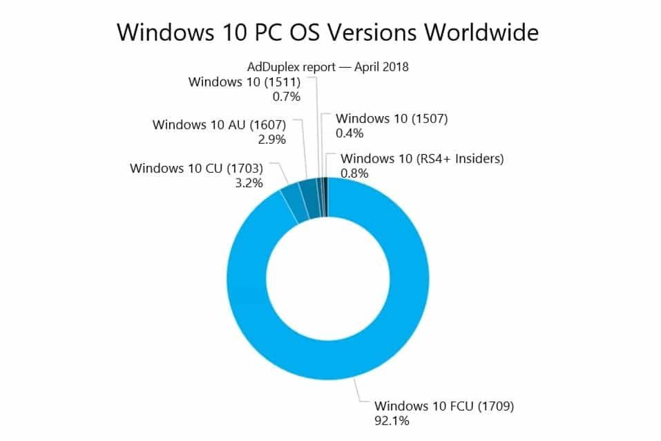 Windows 10 PC OS Versionen April 2018 AdDuplex
