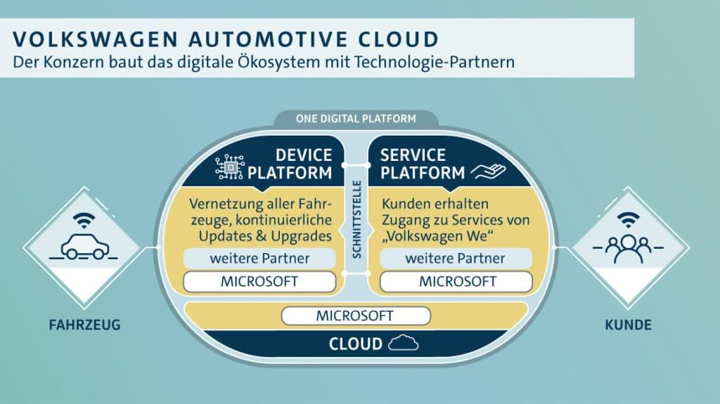 Bestandteile der Automtive Cloud
