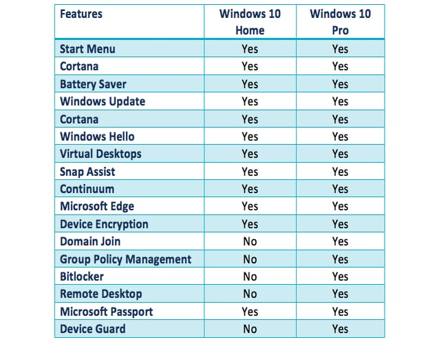 Difference Between Windows  Home Basic And Premium