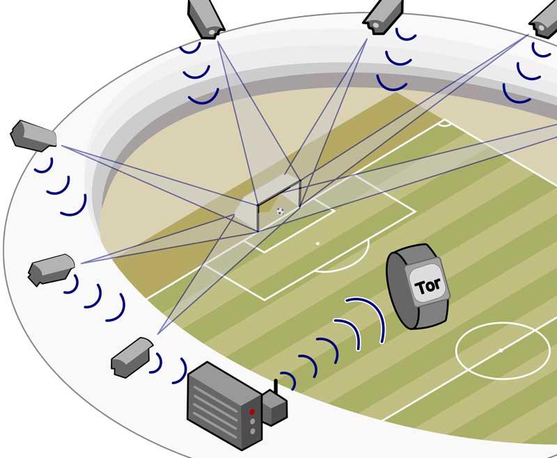 Torlinientechnik GoalControl.