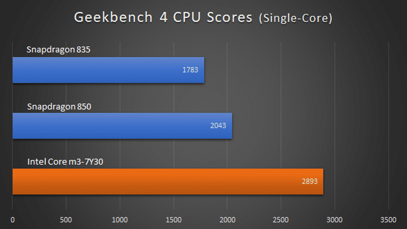 Snapdragon versus Core M