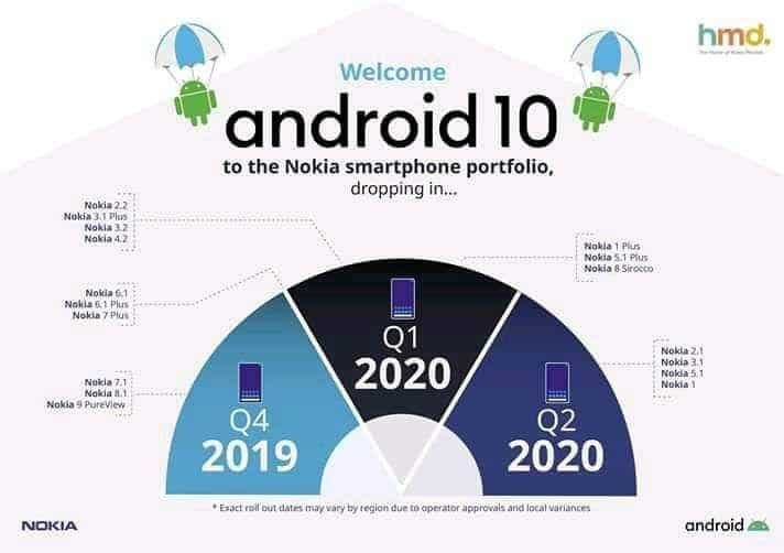 Nokia Android 10 Smarphone Updateliste