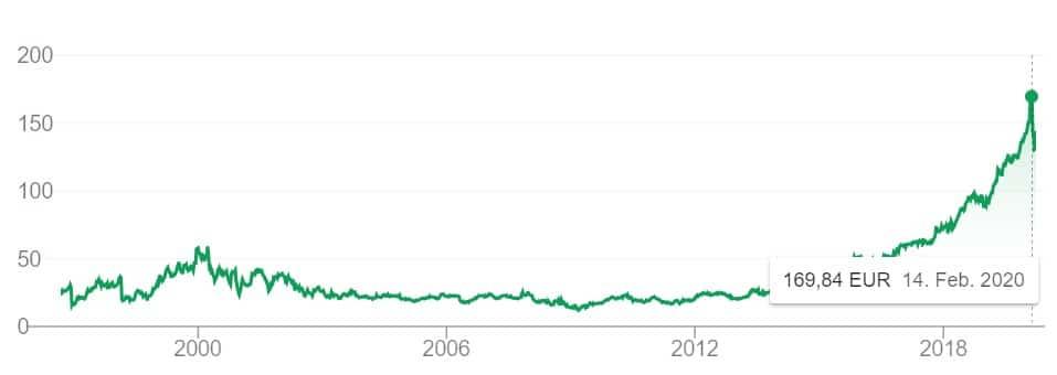 Der Aktien-Verlauf von Microsoft