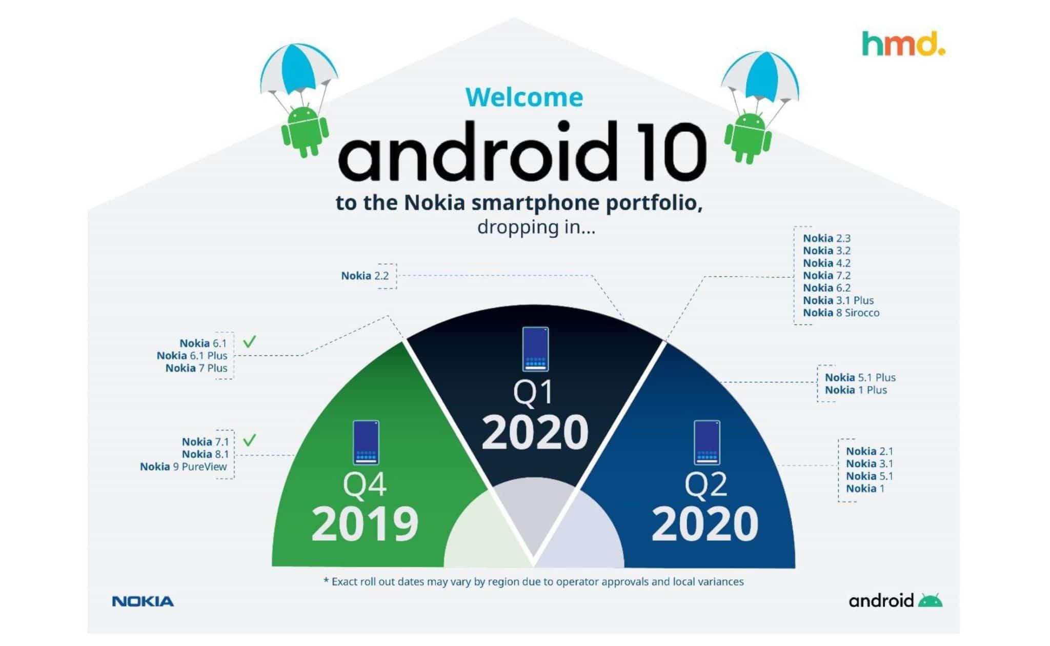 Nokia Android 10 Updateplan
