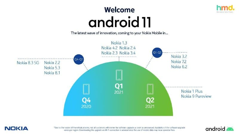 Nokia Android 11 Update Liste