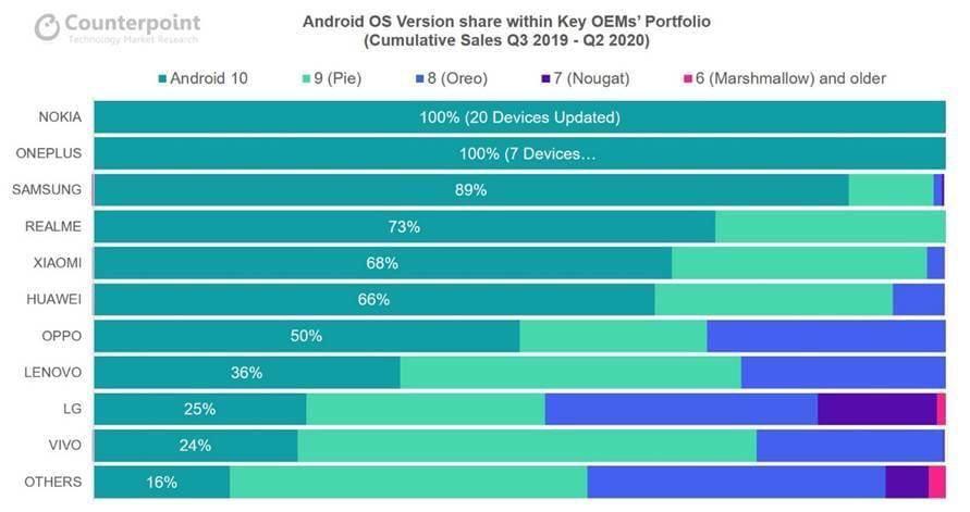 Android Updates Herstellerliste