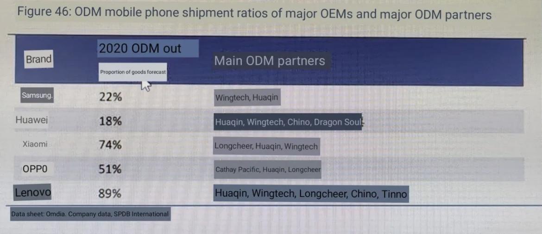 ODM Liste