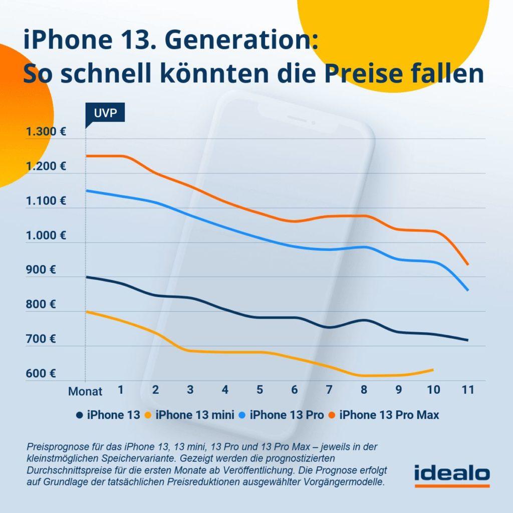 Preisprognose iPhone 13